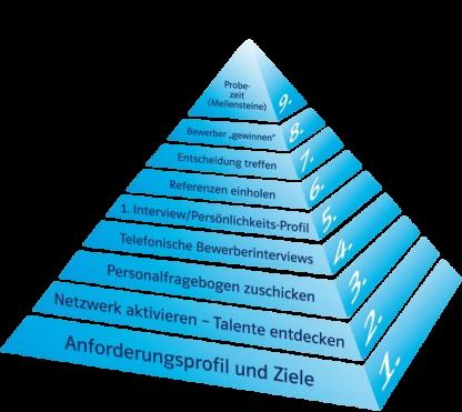 Der neunstufige Einstellungsprozess buch die besten mitarbeiter finden und halten